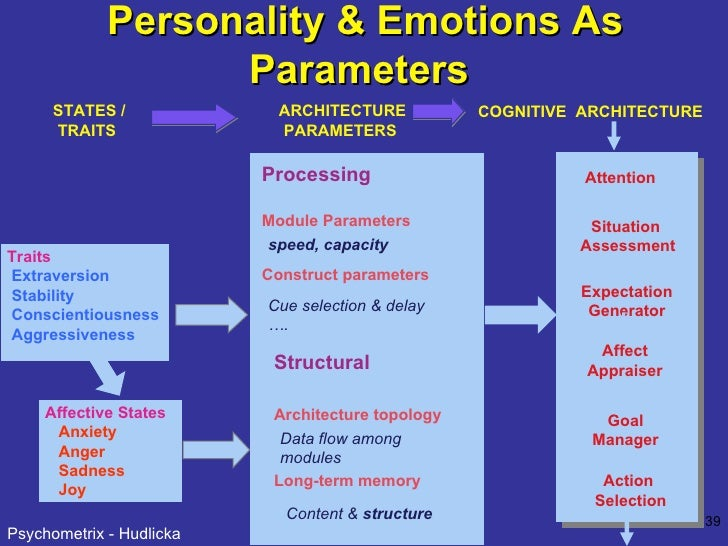 Personality & Emotions As Parameters   Traits Extraversion  Stability Conscientiousness Aggressiveness   STATES / TRAITS  ...