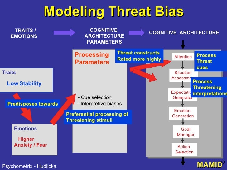 Modeling Threat Bias Processing Parameters - Cue selection - Interpretive biases ... Process  Threat cues   Process Threat...
