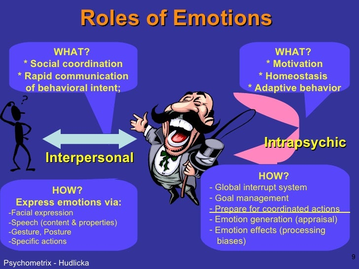 Roles of Emotions Intrapsychic Interpersonal WHAT?  * Social coordination * Rapid communication of behavioral intent; HOW?...