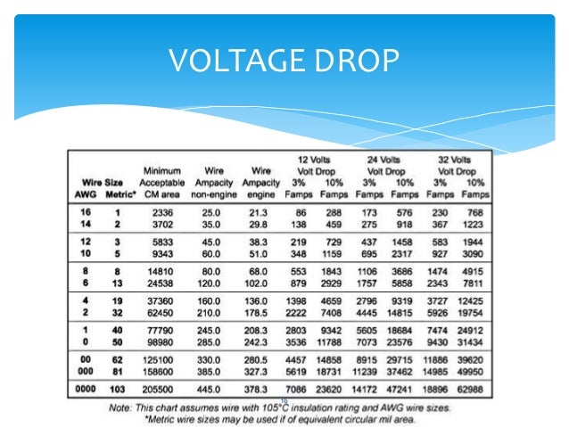 Voltage Drop Ampacity And In Line Fuses