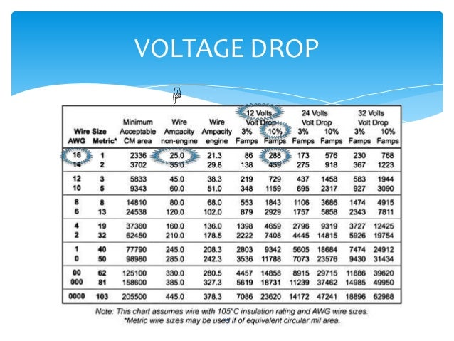 Voltage drop ampacity and in line fuses voltage drop keyboard keysfo
