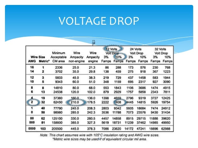 Wire ampacity chart voltage drop wire center voltage drop ampacity and in line fuses rh slideshare net voltage drop calculator wire size aluminum wire voltage drop calculator keyboard keysfo Images