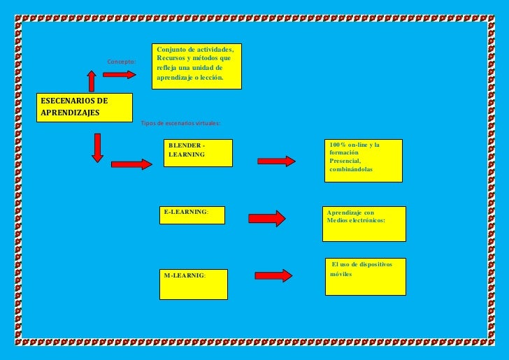 Conjunto de actividades,             Concepto:        Recursos y métodos que                              refleja una unid...