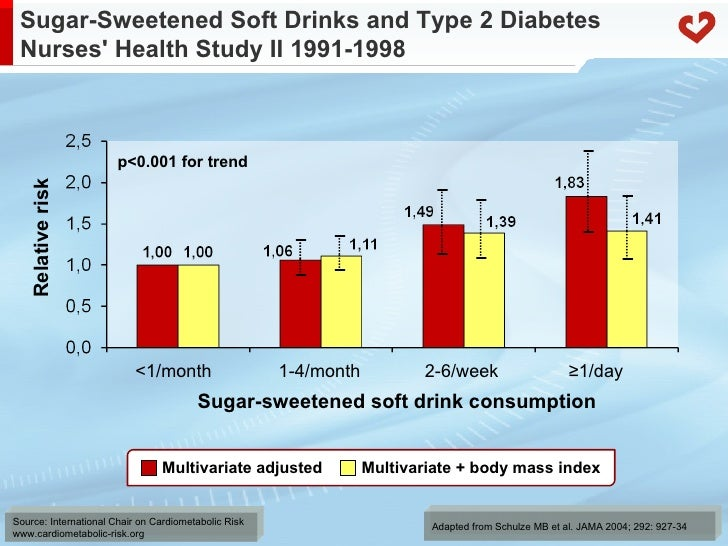 Gestational Diabetes And Soft Drinks