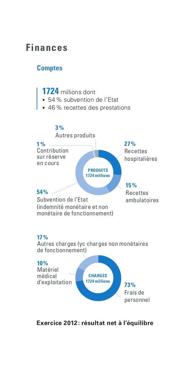 Finances Exercice 2012: résultat net à l'équilibre  1724 millions dont  • 54% subvention de l'Etat  • 46% recettes...