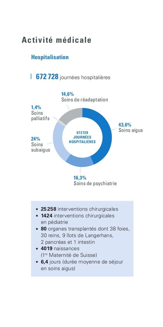 25258 interventions chirurgicales  1424 interventions chirurgicales  en pédiatrie  80 organes transplantés dont 38 foi...