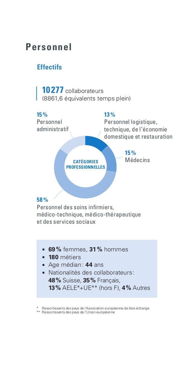 Personnel  69% femmes, 31% hommes  180 métiers  Age médian: 44 ans  Nationalités des collaborateurs:  48% Suisse...