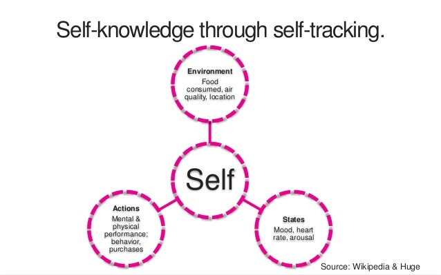 Self-knowledge through self-tracking. Self Environment Food consumed, air quality, location States Mood, heart rate, arous...