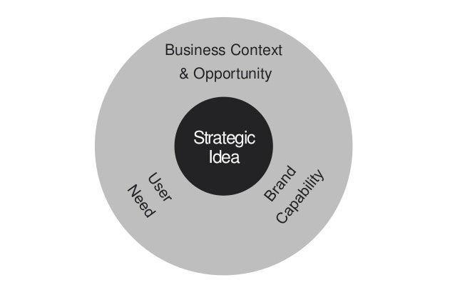 Strategic Idea Business Context & Opportunity