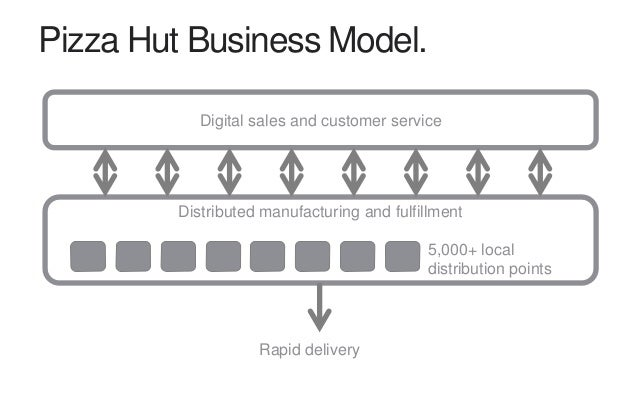Ecommerce logistics companies Amazon was built that way. And Pizza Hut?