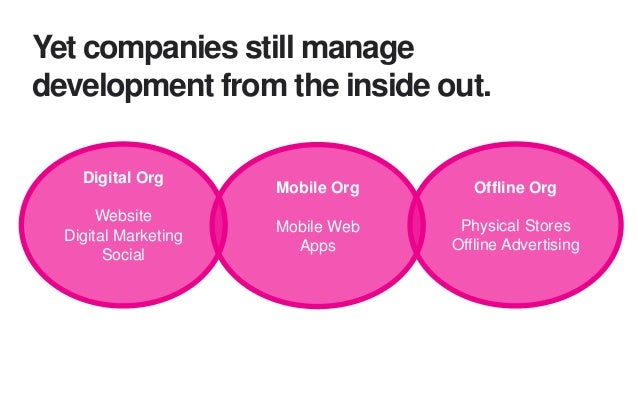 Defining the right digital organization has never been easy. 1995 2000 2005 2010 2020 Emerged out of central IT Dedicated ...