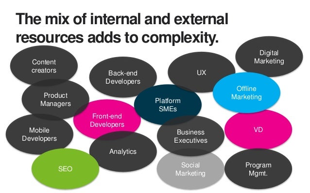 Complexity, speed, and cost will drive return to integrated teams. Business Unit Executives Front-end Tech UX Product Mark...