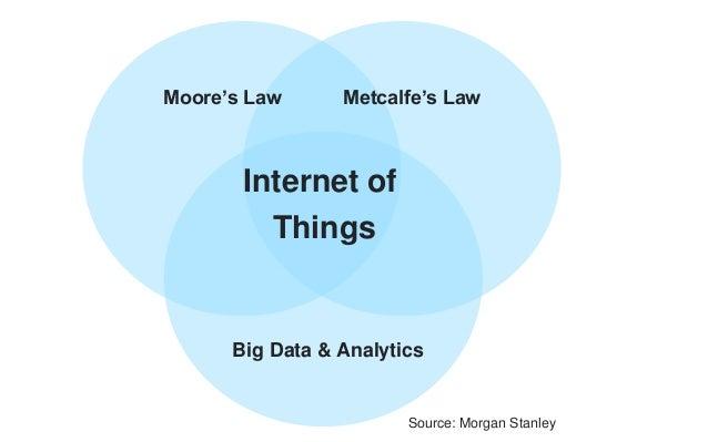 Internet of Things Moore's Law Big Data & Analytics Metcalfe's Law Source: Morgan Stanley