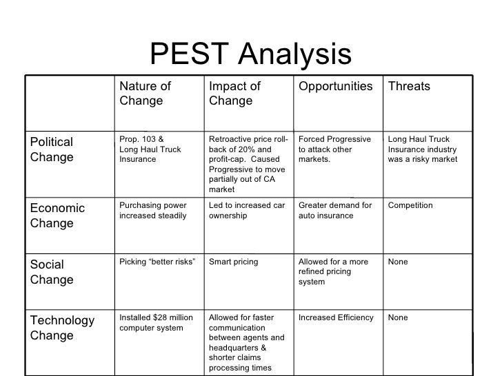 the body shop pest analysis Pest analysis of uk these refer to government policy such as the degree of intervention in the economy what goods and services does a government want to provide.