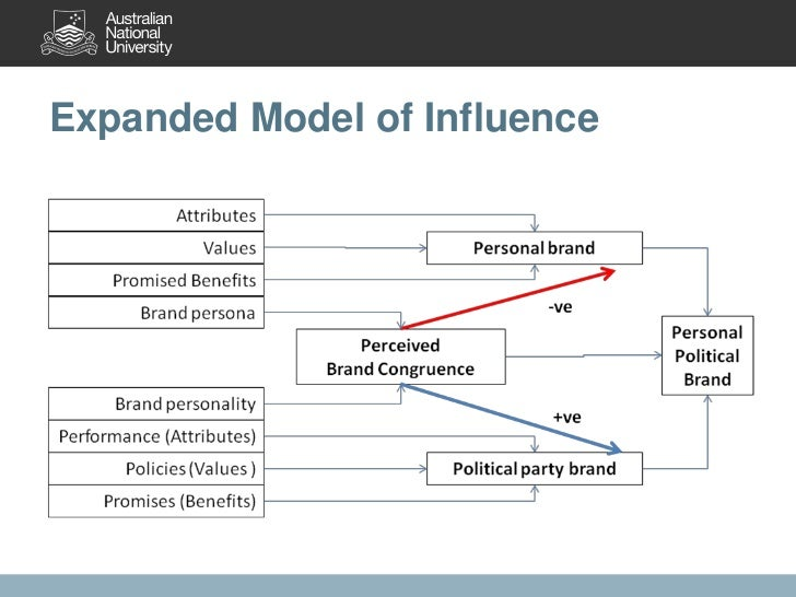 the influence of personality brand personality Brand personality and its role in building a importance of brand personality to customer loyalty of to study the influence of brand personality on.
