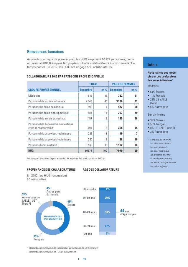 HUG Rapport Activité 2013