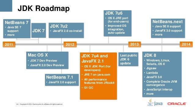 java se roadmap