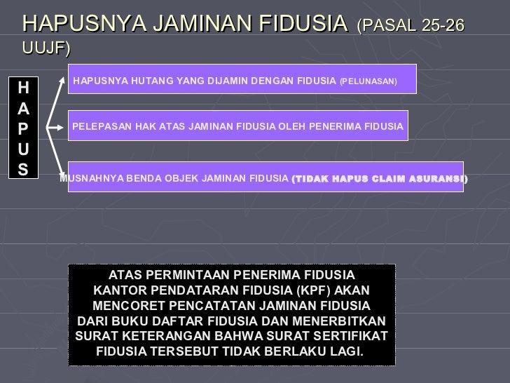 Hukum Fidusia