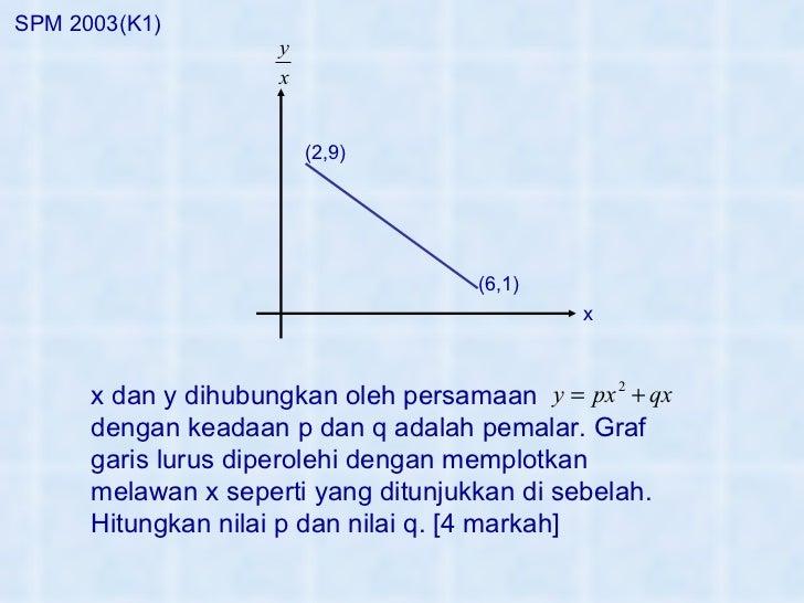 x (2,9) (6,1) SPM 2003(K1) x dan y dihubungkan oleh persamaan dengan keadaan p dan q adalah pemalar. Graf garis lurus dipe...