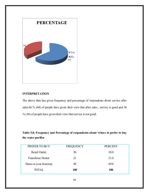 Unilever's Marketing Mix (4Ps) Analysis