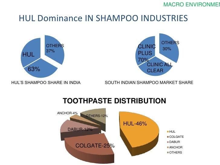 PESTEL/PEST Analysis of Hindustan Unilever (HUL)