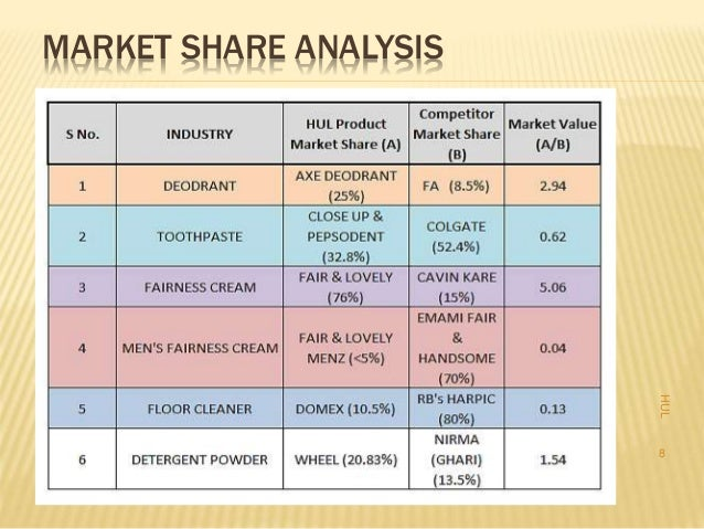 unilever competitors analysis Jim cramer says the globally minded ceos at procter & gamble's top competitors can  what procter & gamble can learn from  estee lauder, clorox and unilever all.