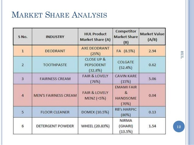 Dissertation on share market analysis