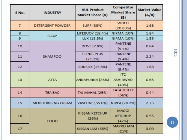 ge matrix of hul 4 case study unilever - nilever unilever company background the multinational anglo-dutch company was established in england in 1880, and.