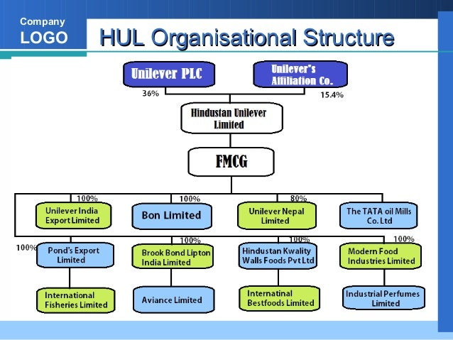 unilever organization structure This week unilever was again in the press for making big changes to its marketing following the drive to zero-based budgeting, and the monster acquisition of dollar shave club, unilever announced.