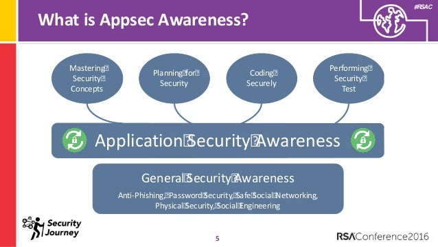 Appsec awareness a blueprint for security culture change rsac security is non negotiable 4 5 malvernweather Gallery