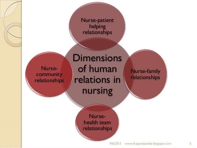 dimensions of nursing care Those interventions most commonly used describe the scope of holistic nursing n in allopathic,  health care with knowledge of and sensi.