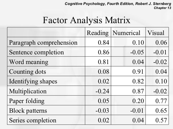 factors affect in reading comprehension among Factors affecting the difficulty of reading comprehension items for successful and unsuccessful readers hypotheses are considered and implications are drawn for improved test design as well as for further research concerning interactions between assessment task features and reader performance.