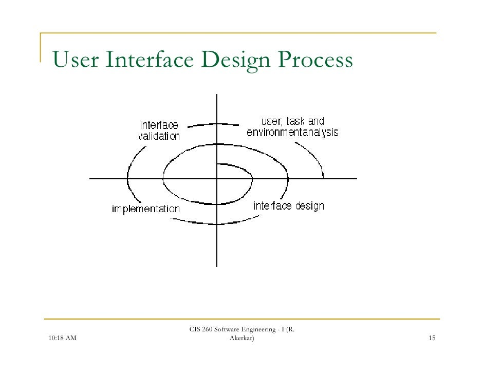 Interface Design What Is User Interface Design Process