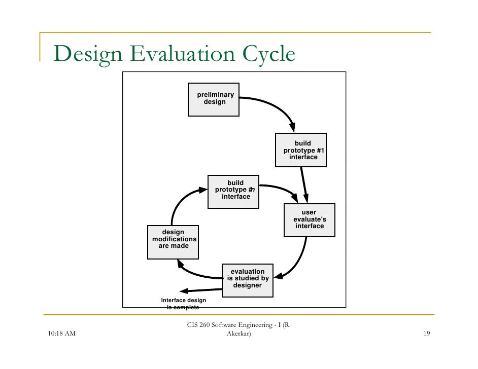 Interface Design Interface Design Evaluation Cycle