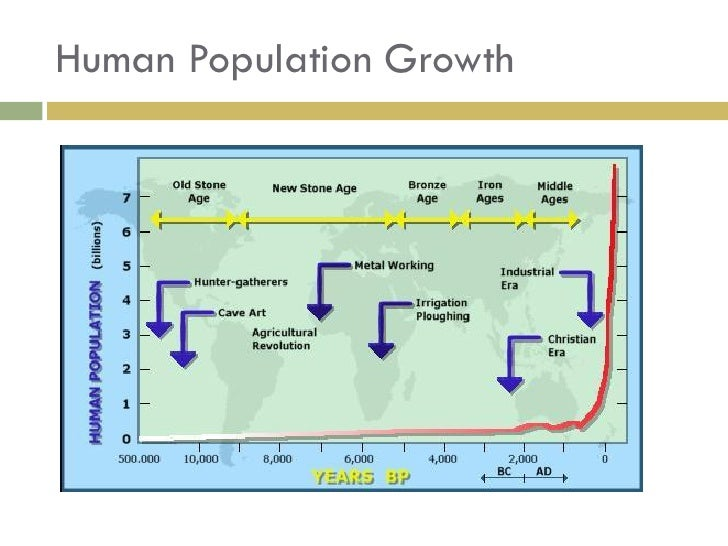 factors affecting human population growth pdf