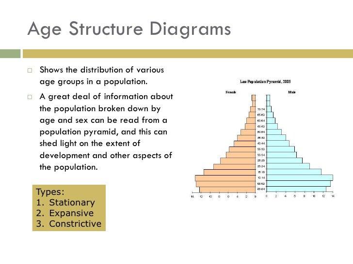 Human Population Ecology