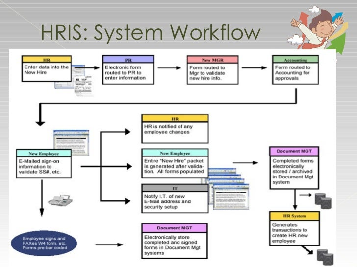 progression of human resource information system Cv, career progression,  hr management system, hris, hr software, human resource software, human resource systems, human resource information.