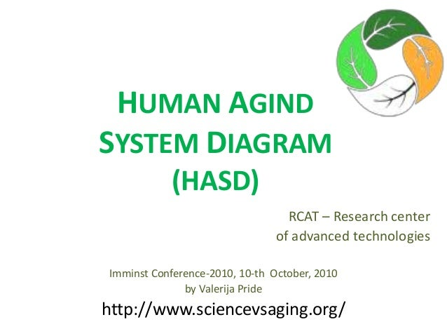 HUMAN AGIND SYSTEM DIAGRAM (HASD) RCAT – Research center of advanced technologies Imminst Conference-2010, 10-th October, ...