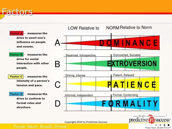 Culture index survey traits graph