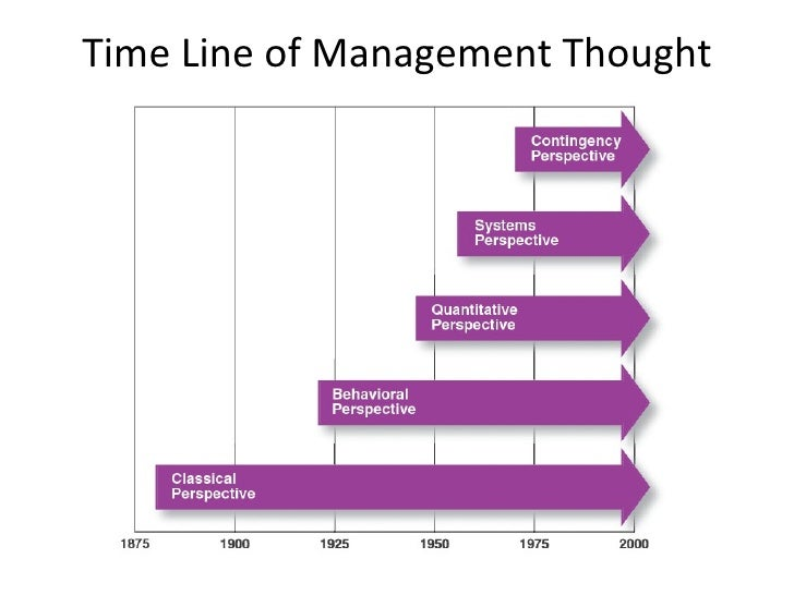 Time Line of Management Thought