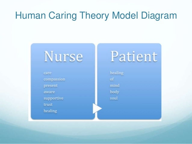 Jean watsons theory of caring