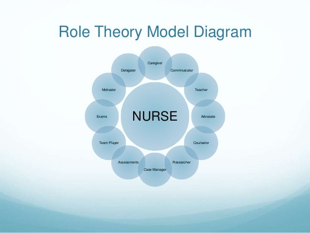concept triangulation in nursing Journal of nursing scholarship third quarter 2001 253 clinical scholarship m any researchers strive to design studies that will the point of triangulation.