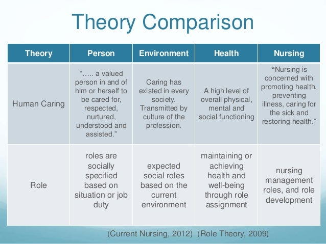 theory in caring Nightingale's nursing theory orem self-care model orlando's theory of the deliberative nursing process parse's theory of human becoming.
