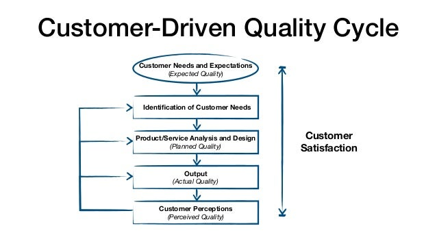 customer focused quality philosophy Quality: quality, in philosophy, a property that applies to things taken singly, in contrast to a relation, which applies to things taken in pairs, triples, etc the distinction drawn by.