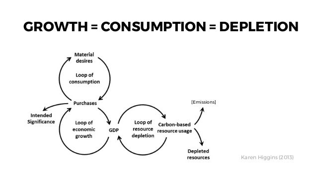 GROWTH = CONSUMPTION = DEPLETION Karen Higgins (2013) [Emissions]