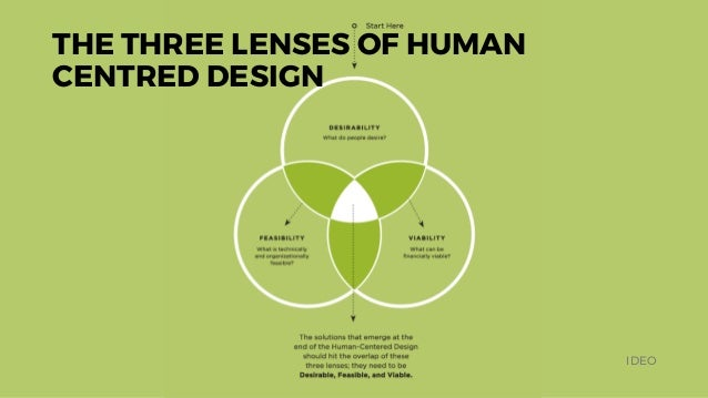 THE THREE LENSES OF HUMAN CENTRED DESIGN IDEO