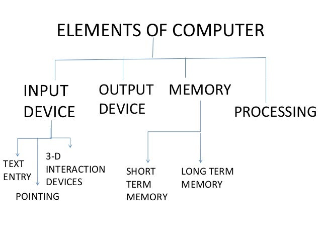 importance of the study of hci 2 introduction today, computerized mechanism and ict (information and communication technology) have a significant impact on human life process.