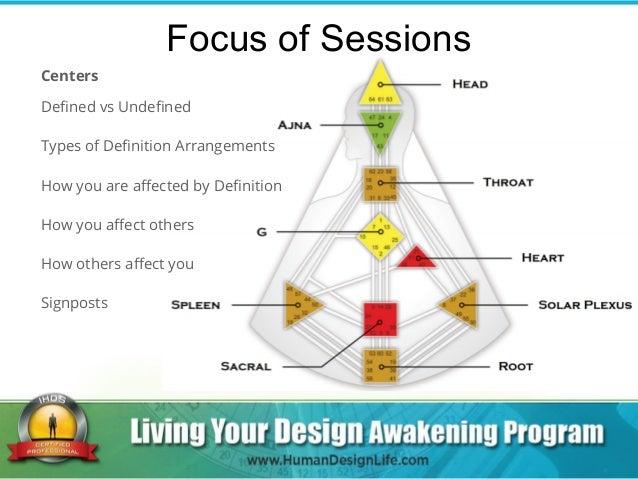 About Your Human Design - Spirits Wisdom, Inc.
