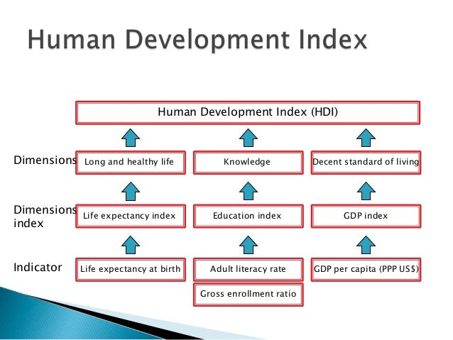 human deveopment Need to know more about human resource development (hrd) it's the overall umbrella for how you help employees continue to grow and develop skills.