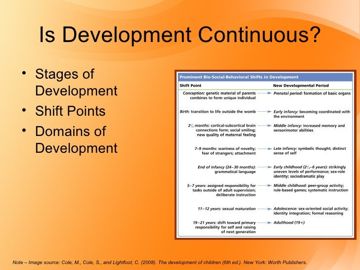 Human Development and Psychology
